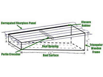 Fiberglass panel design | Dipcraft